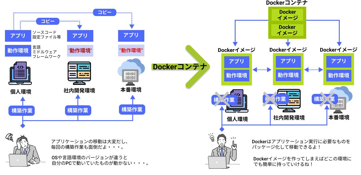Dockerコンテナ.png