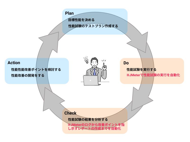 大規模データを取り扱う業務システムの性能試験を自動化