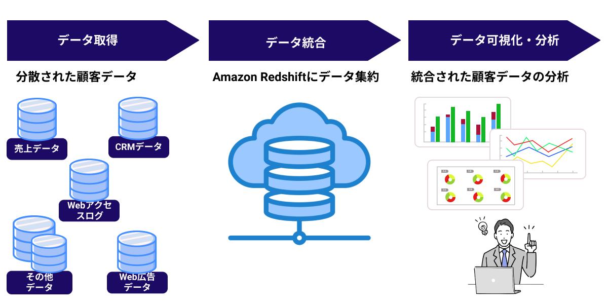 拡張を続けるサービスからの膨大なデータを処理するフレキシブルな分析基盤を構築